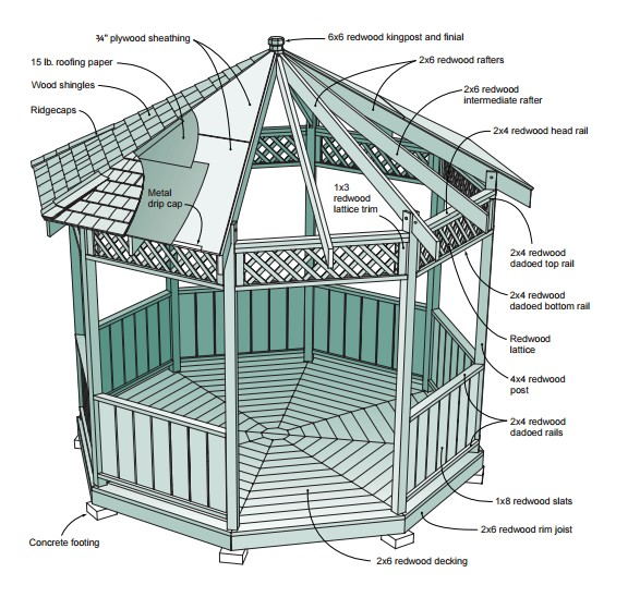 7 diy gazebo plans build one to enjoy outdoor living for Gazebo cost to build